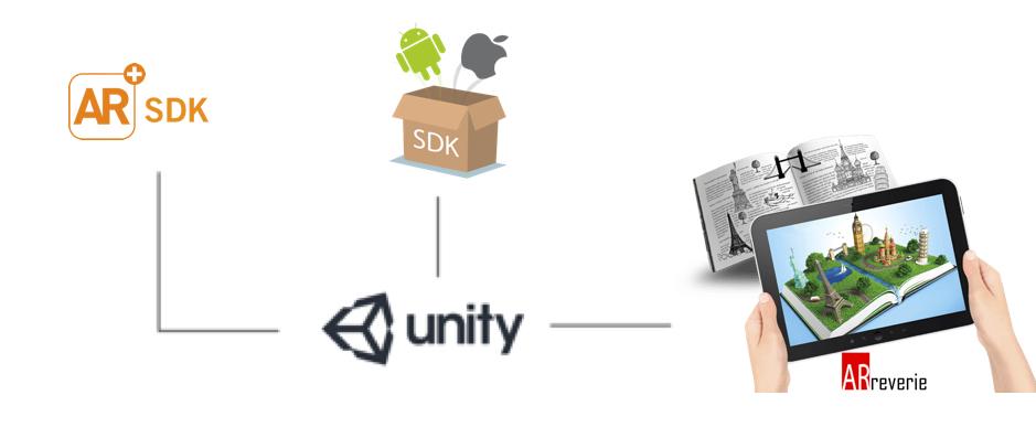 AR SDK in AR App