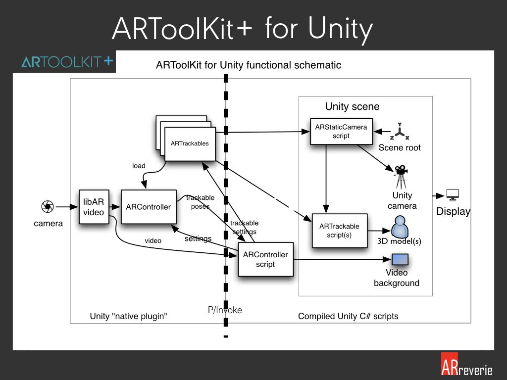 ARToolKit+: Modernize Open Source AR SDK – ARreverie Technology